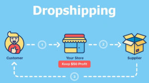 Dropshipping Business: Everything You Didn't know [2020 & 2021]