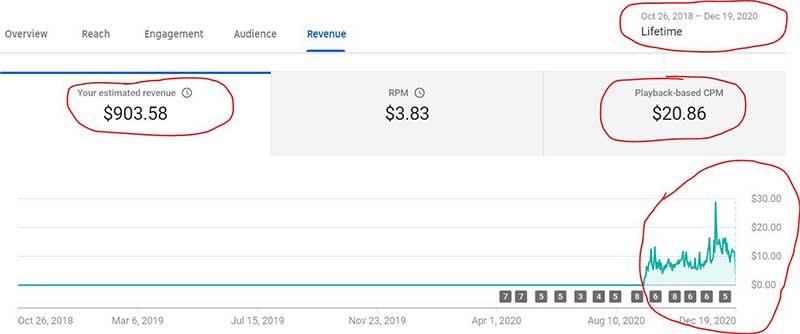 YouTube earnings, make money on YouTube