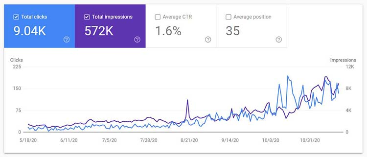 how to improve google search ranking small