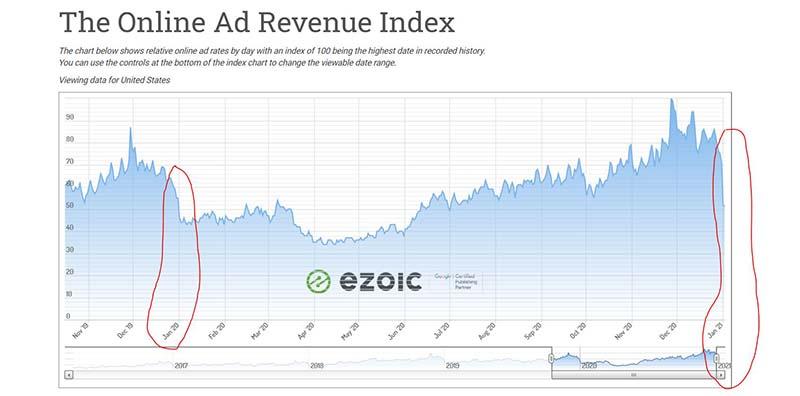 ad revenue index, Ezoic
